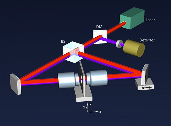 Layout of a 4Pi microscope: The laser light is divided by a beam splitter (BS) and directed by mirrors towards the two opposing objective lenses. At the focal point superposition of both focused light beams occurs. Excited molecules emit fluorescence light which is collected by both objective lenses, combined by the same beam splitter and deflected by a dichroic mirror (DM) onto a detector, where superposition of both emitted light pathways take place. Graph: Hartmut Sebesse