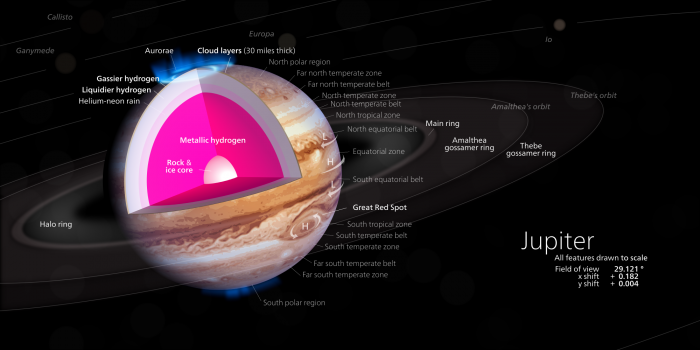 Nowadays researchers presume that a large core of metallic hydrogen gives Jupiter its magnetic field. This exotic form of hydrogen was first predicted by Eugene Wigner in 1953. Graph: Kelvin Song
