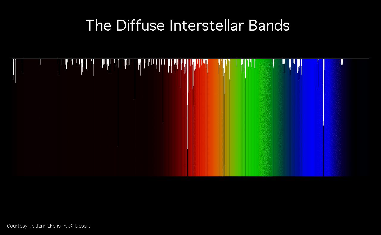 Die diffusen interstellaren Banden im Regenbogenspektrum des Lichts (Bild: NASA)