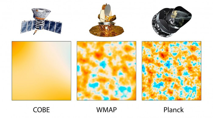 The three panels show 10-square-degree patches of all-sky maps created by space-based missions capable of detecting the cosmic microwave background. The first spacecraft, launched in 1989, is NASA's Cosmic Background Explorer, or COBE. NASA's next-generation spacecraft was the Wilkinson Microwave Anisotropy Probe, or WMAP. The most advanced satellite yet of this type is Planck, a European Space Agency mission with significant NASA contributions. Planck, launched in 2009, images the sky with more than 2.5 times greater resolution than WMAP. Image: NASA/JPL-Caltech/ESA, public domain