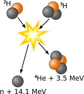 Fusion of deuterium with tritium creating helium-4, freeing a neutron, and releasing thermic energy, Credit: Wykis, Public Domain