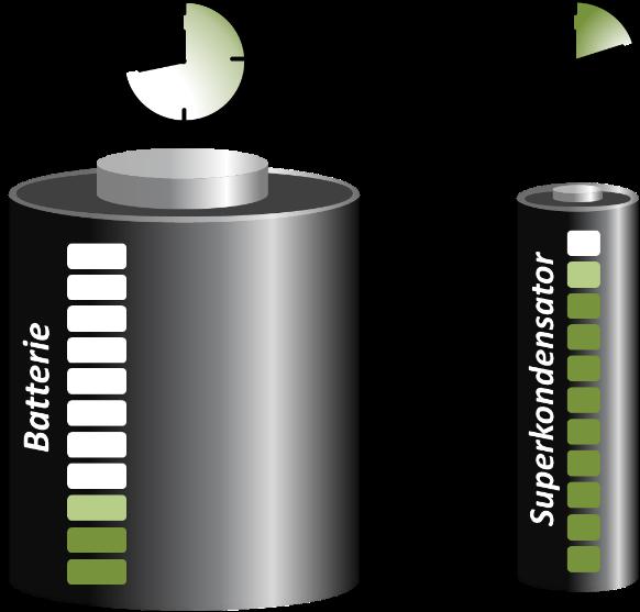 Ladeverhalten von Batterie und Superkondensator: Superkondensatoren können in Sekunden bis Minuten vollständig geladen werden, wohingegen Batterien bis zu mehrere Stunden benötigen. Im Gegenzug können Batterien weitaus mehr Energie speichern. Graphik: Marco Zeiger.