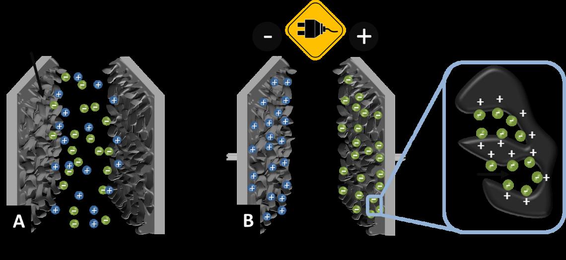 Ungeladener (A) und aufgeladener (B) Doppelschichtkondensator mit porösen Kohlenstoffelektroden. Graphik: Marco Zeiger.
