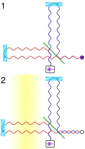 Das Prinzip der LIGO-Interferometer, Schaubild 1: Ein Strahlenteiler (grüne Linie) teil das Licht aus dem weißen Kasten in 2 Strahlen. Diese werden von Spiegeln reflektiert (türkisfarbene Rechtecke), wieder zusammengeführt und auf Interferenzmuster untersucht (Kreis). Schaubild 2: Eine Gravitationswelle (gelb) verändert die Länge des linken Arms, dadurch ändert sich auch das Inteferenzmuster. Grafik: Cmglee, CC BY-SA 3.0