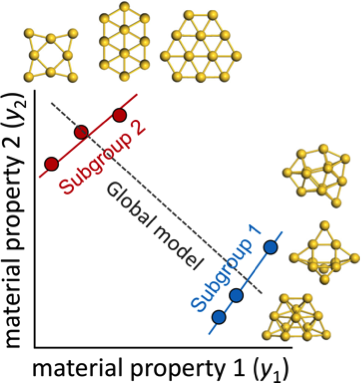 A computational prediction for a group of gold nanoclusters (global model) could miss patterns unique to nonplaner clusters (subgroup 1) or planar clusters (subgroup 2). Credit: New J. Phys.