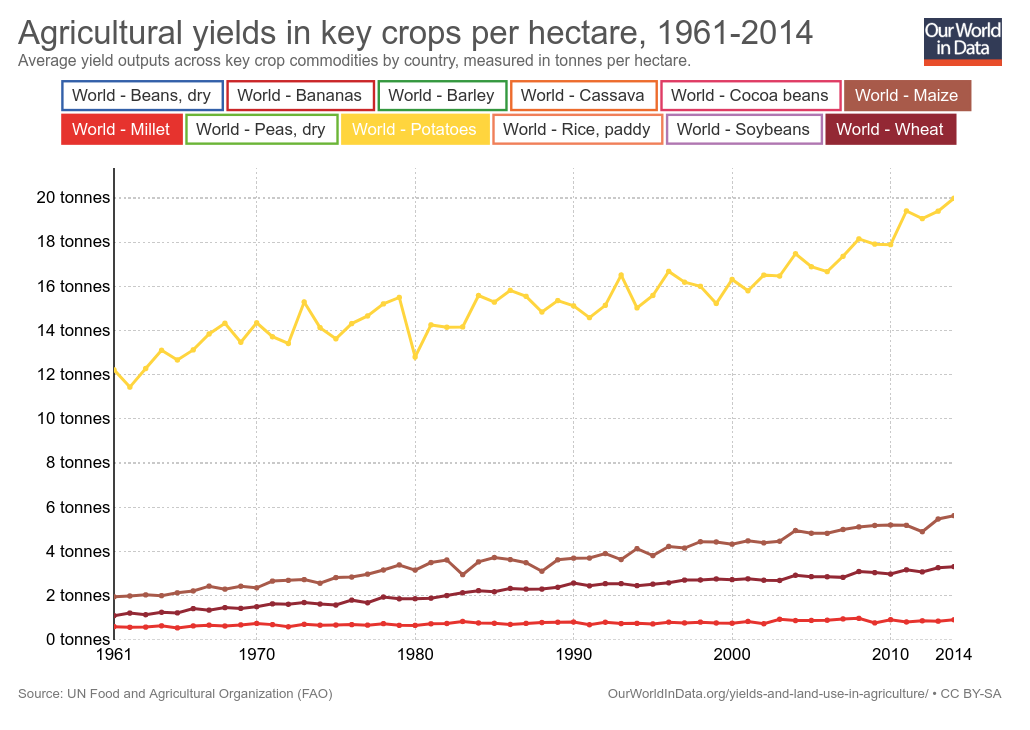 The average yield of maize and wheat has tripled since 1961 whereas the yield of millet, a crop traditionally grown in areas of Africa and India, has only increased by 50 percent