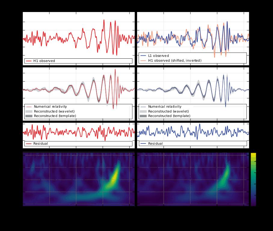 Das Signal der ersten direkten Messung von Gravitationswellen am 14. September 2015: Links das Messergebnis des LIGO-Interferometers in Hanford, Washington, rechts das Signal, das in Livingston, Louisiana, gemessen wurde. Credit: B.P. Abbott et al. (LIGO Scientific Collaboration and Virgo Collaboration) CC BY-SA 3.0
