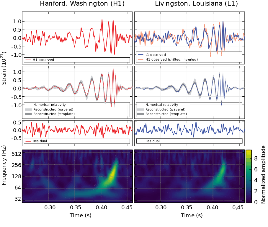 The very first detection of gravitational waves on September 14, 2015. Signals received by the LIGO instruments at Hanford, Washington (left) and Livingston, Louisiana (right) and comparisons of these signals to the signals expected due to a black hole merger event. Credit: B.P. Abbott et al. (LIGO Scientific Collaboration and Virgo Collaboration) CC BY-SA 3.0