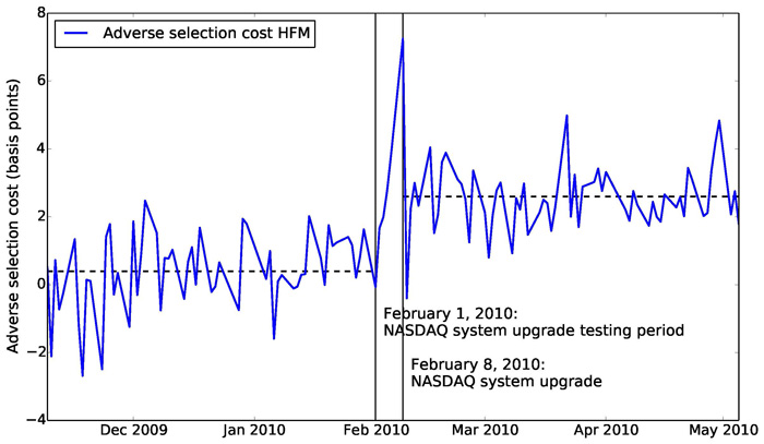 This figure depicts the daily average adverse selection cost on price quotes of high frequency market makers (HFMs) surrounding the NASDAQ-OMX speed upgrade (INET) on February 8, 2010. The adverse selection cost and the effective spread are averaged across all stocks included in the OMX Nordic 40 index.