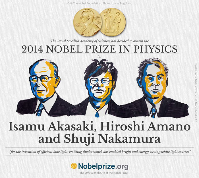Official Nobel Prize graphic from Nobelprize.org