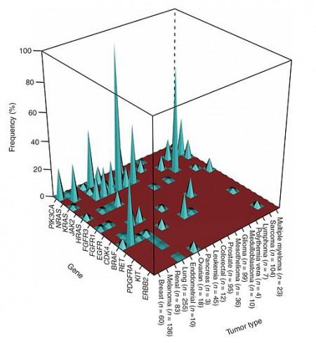 Häufigkeit in Prozent von bestimmten Mutationen in Krebsgenen in verschiedenen Tumortypen