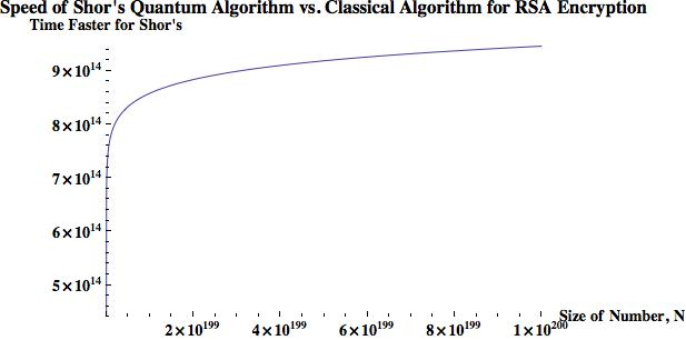Figure 11: Speed comparison of Shor's algorithm vs. classical algorithm. The horizontal axis is the number of digits of the RSA encrypted public key. The vertical axis is how much faster a quantum computer would crack the RSA code compared to the best classical algorithm.