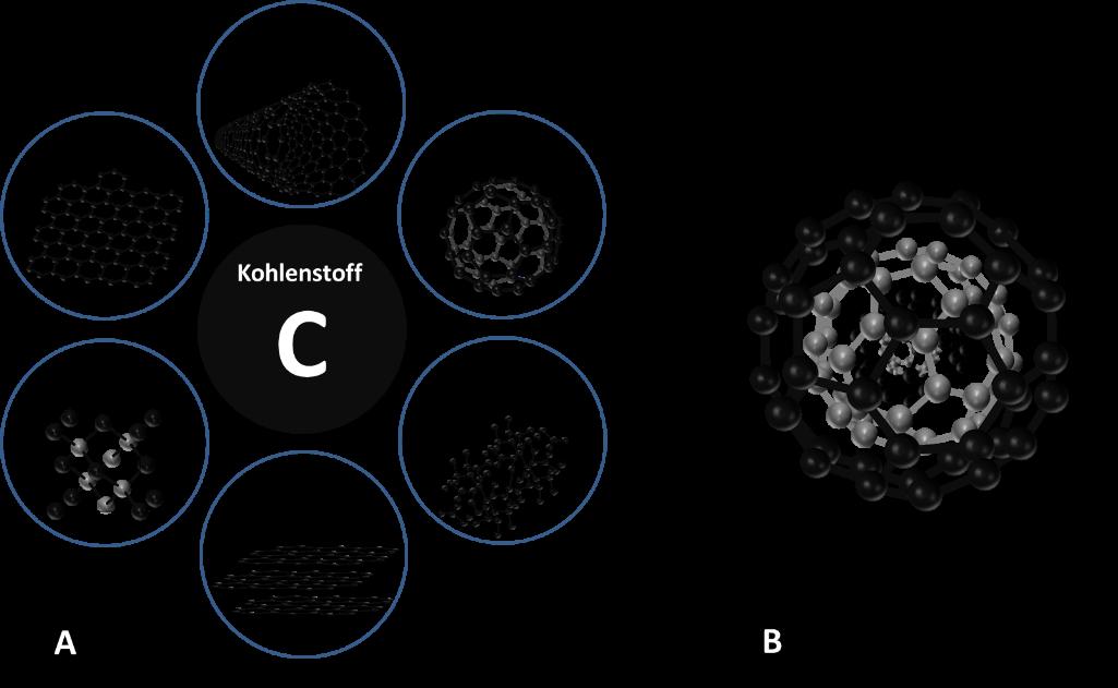 Übersicht über verschiedene Kohlenstoffmaterialien (A) und eine Kohlenstoffnanozwiebel (B). Graphik: Marco Zeiger.