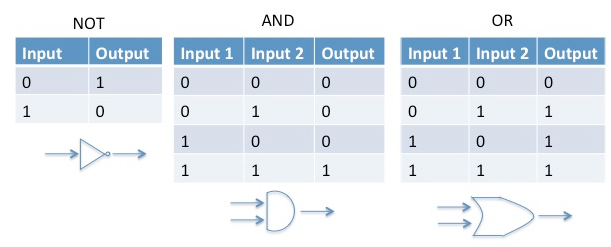 An example of how logic gates work. The simplest, NOT, takes one input, x, and inverts the value. Most gates, like the AND or OR, take two inputs and give outputs defined by a Boolean operation. For example, the AND output is simply found by multiplying the inputs. The OR output is simply the maximum of the inputs. Figure: Zak Burkley