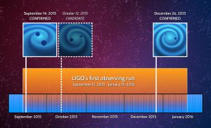 LIGOs Beobachtungen von Gravitationswellen (Bild:LIGO)