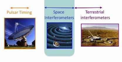 Gravitationswellen: Was kommt als nächstes?