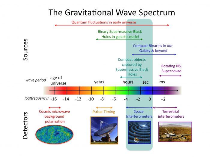 Verschiedenartige gewaltige kosmische Ereignisse strahlen Gravitationswellen in unterschiedlichen Wellenlängen ab. Die Dedektoren wiederum sind nur für bestimmte Wellenlängenbereiche empfindlich. Grafik: NASA Goddard Space Flight Center, PD