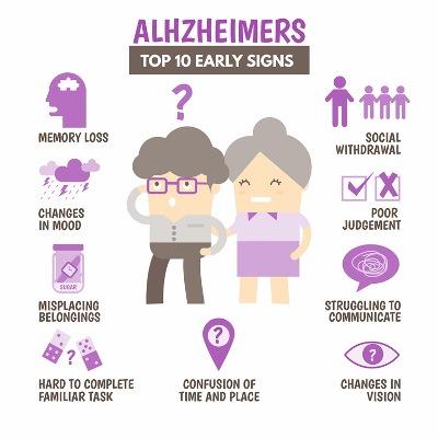 Die medizinische Diagnose von Alzheimer ist kompliziert, die umfasst bildgebende Verfahren ebenso wie verschiedene Laborwerte. Aber es gibt einfache Diagnosekriterien, die jeder anwenden kann: Zieht ein alter Mensch sich von allen zurück? Verlegt er dauernd Gegenstände, leidet er unter starken Stimmungsschwanunken? Das können Anzeichen einer beginnenden Demenz sein. Grafik: iStock.com/Falara