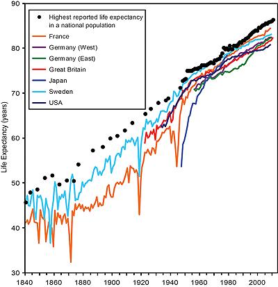 Steigende Lebenserwartung seit 1840: anfangs sank vor allem die Kindersterblichkeit, ab Ende des 19. Jahrhunderts wurden Infektionen mit Impfungen bekämpft, im 20. Jahrhundert mit Antibiotika. Quelle: US National Institute on Aging, mit Daten von der Human Mortality Database