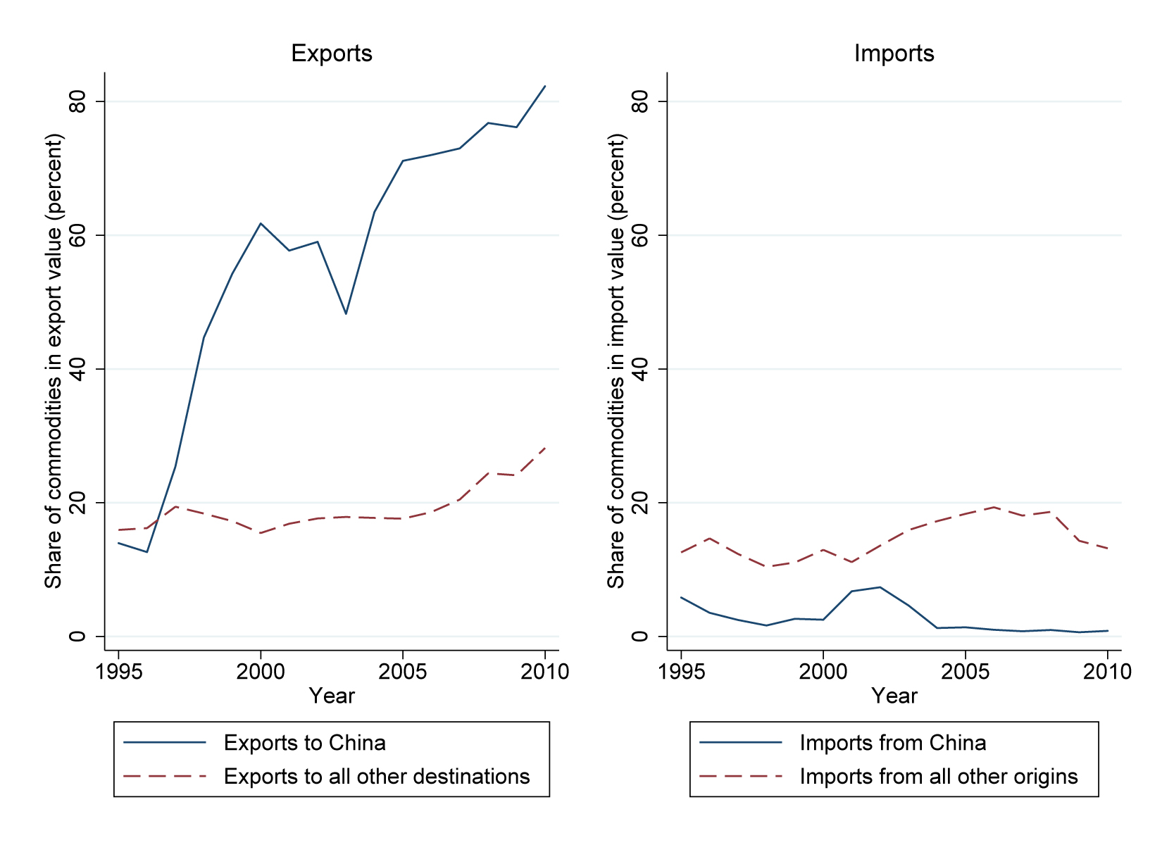 Figure 2: Share of commodities in trade of Brazil. 'Commodities' include products of the agricultural, forestry, fisheries/aquaculture and mining sectors. Trade data is from CEPII BACI. Credit: Francisco Costa
